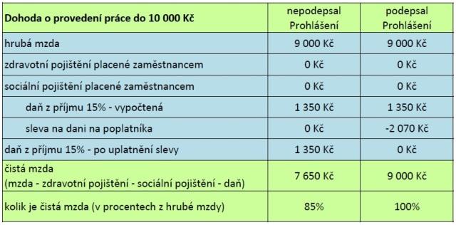 DPP_priklad1