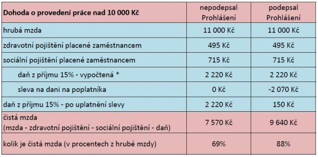 DPP_priklad2