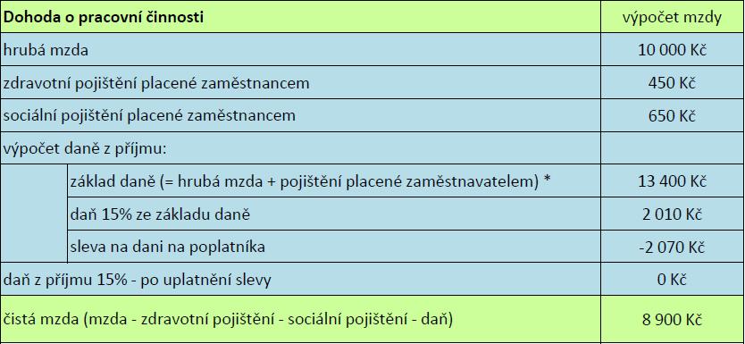 dpc_priklad1